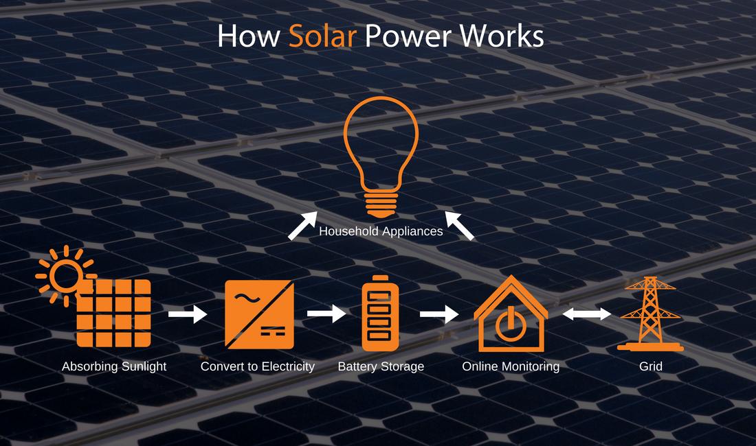 Solar Power Basics — Nickel Renewable Energy